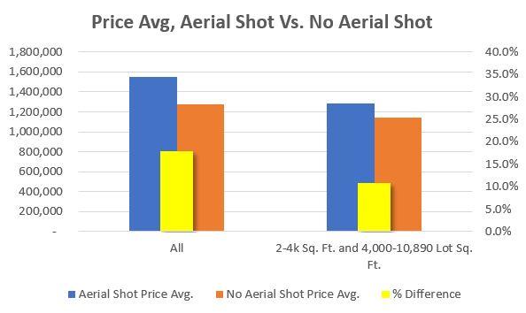 Price Avg., Aerial Shot Vs. No Aerial Shot